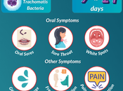 What Types STDs Causes Symptoms Mouth?