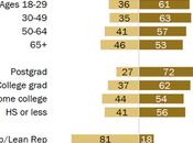 Most Americans Think President Biden Doing Good