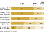 Public Says Corporations/Rich Don't Fair Share Taxes