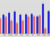 Republicans Like Trump Most Americans Don't