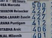 Chinmoy Race 2021 Sophia, Bulgaria Results