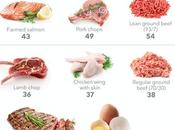 Best Meat, Seafood Eggs Weight Loss