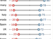 Positive World View U.S. Increased With Biden Presidency
