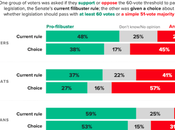 Voters Understand Modern Filibuster? Probably Not!