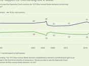 Majority U.S. Public Opposes Overturning Wade