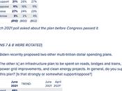 Despite Objections, Biden's Plans Still Popular