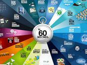 What Happens Internet Every Seconds?