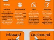 What Inbound Marketing [infographic]