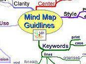 Mind Maps Infographics Convey Information Visually: Social Media Lesson