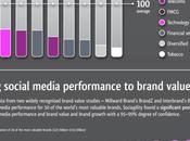 Social Media Brand Leaders