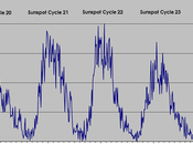 Update Sunspot Cycle