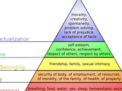 Hierarchy Needs