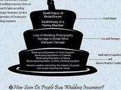 Your Wedding Risk?
