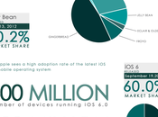 Android Mobile Operating System Really Beating iOS?