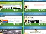 We're Coupon Audit's Green Blogs Follow!