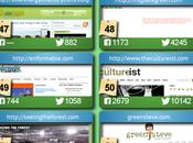We're Coupon Audit's Green Blogs Follow!