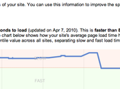 Website Performance SEO: Easy Tips Hacks Speed Your Site