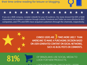 [Infographic] Global Users Interact with Social Media