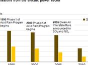 U.S. Power Plant Emissions Fell Their Lowest