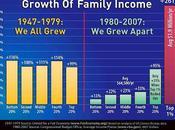 Economic Injustice
