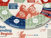 London Households Spending Maximum