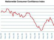 Consumer Confidence 'increasing' Long?