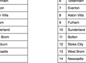 Premier League Final Table Predictions