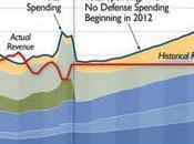 Secretary Panetta's First Press Briefing Defense Expenditure