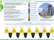 Ninth Wave Mayan Prophecy
