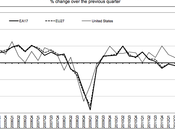 Weak Estimate Eurostat