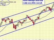 Friday's Fickle Finish We'll Durable Markets Really