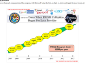 PRISM Slides Show Which Companies Data-Mining From
