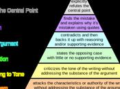 Hierarchy Disagreement