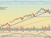 Technical Analysis S&P Index