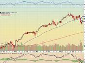 $INDU Jones Industrial Average Testing Resistance