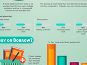 E-book Nation (Infographic)