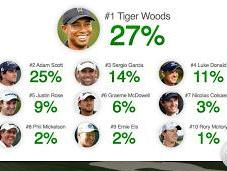 Tiger Woods Sexiest Golfer 2013 British Open?
