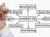 Essential Techniques That Make Your Small Business Website Works