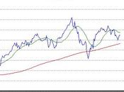 FTSE Peak Signal This Time
