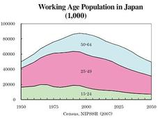 Japan Dying?