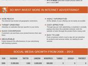 Digital Marketing Going Left Dust?