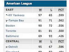 Best Teams Lose Much?