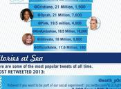Twitter Changing World Today [Infographic]