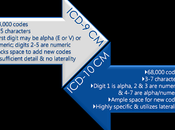 Difference Between ICD-9 ICD-10