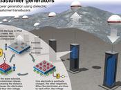 Greentech News September