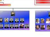 Political Bureau Before 13th After Jang