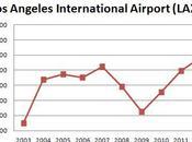 Using Airport Passenger Traffic Track Economy
