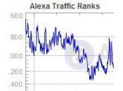 Measure Your Tourism Website's Effectiveness with Alexa