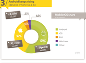 Infographic Points Mobile Marketers Should Familiar With 2014