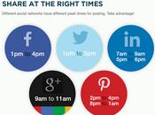 Best Times Post Social Media